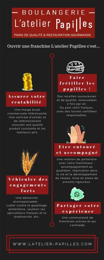 infographie l'atelier papilles